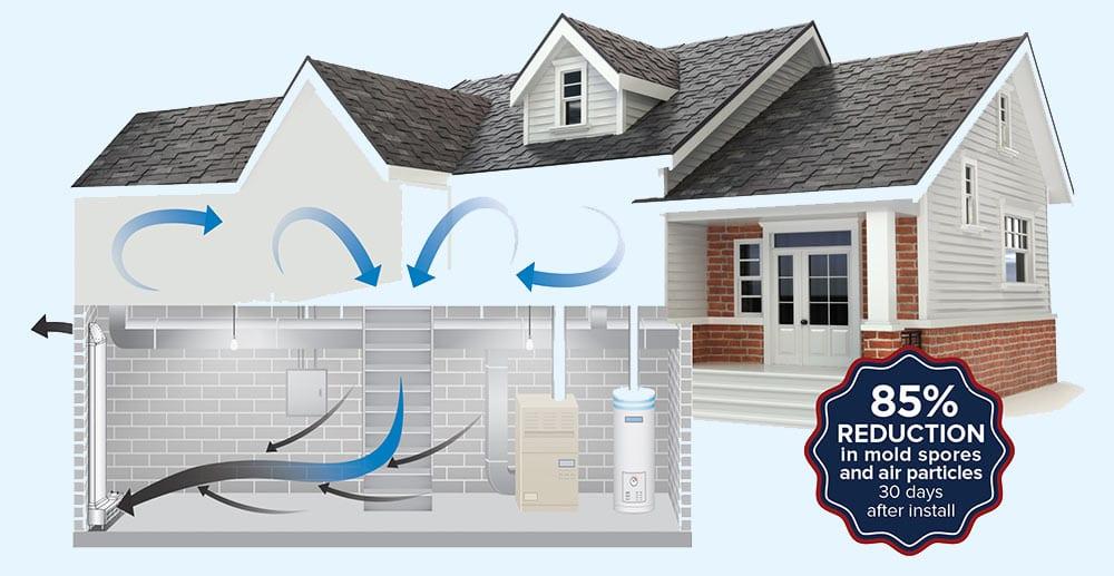 Whole House Air Ventilation