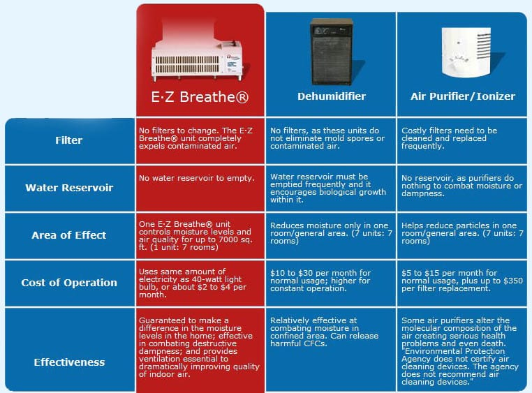 EZ Breathe Ventilation compared to DeHumidifier and Air Purifier